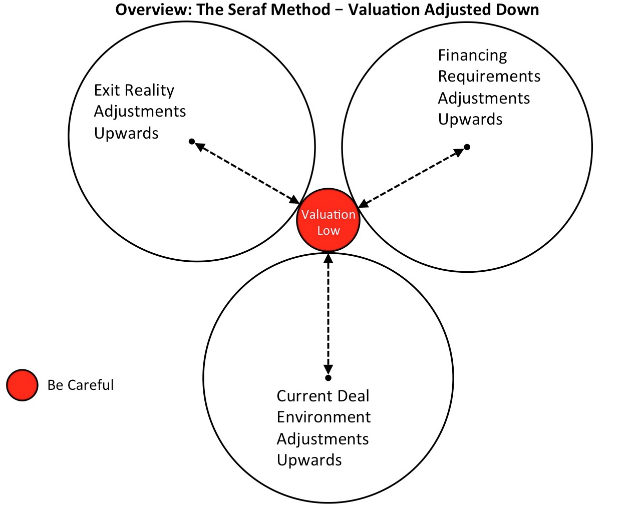 Seraf Valuation Method Venn 2