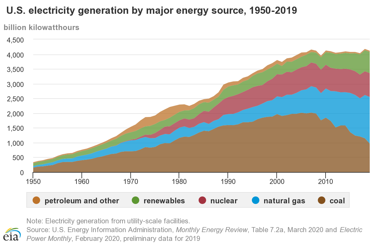 EIA graph depicting electricity generation by source over time.