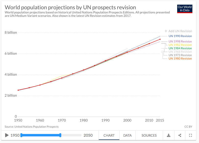 A chart showing projections of world population have stayed within a narrow band.