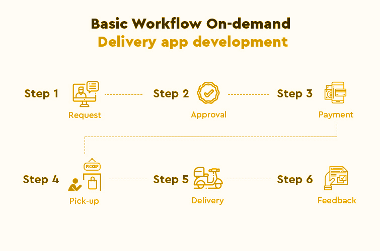 Work flow of On-damand Delivery Application - YelloStack Mobile Application Development Company in Saudi Arabia