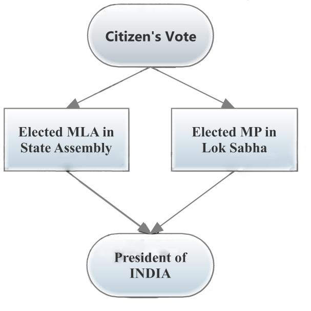 Voting Cycle
