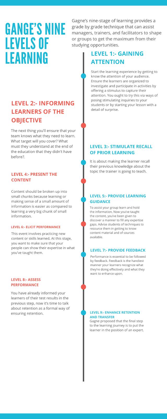 gange's nine level of learning