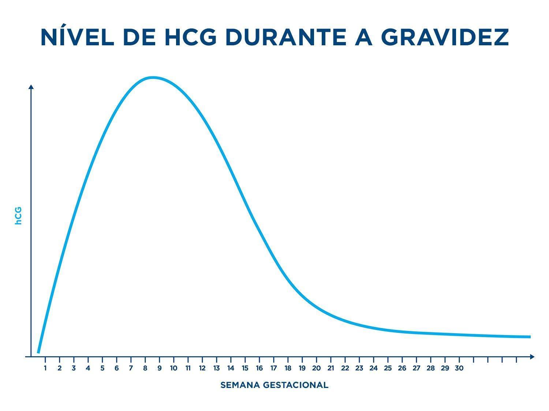 Um gráfico que mostra os níveis de hCG durante a gravidez com as semanas de gestação no eixo xe os níveis de hCG no eixo y.