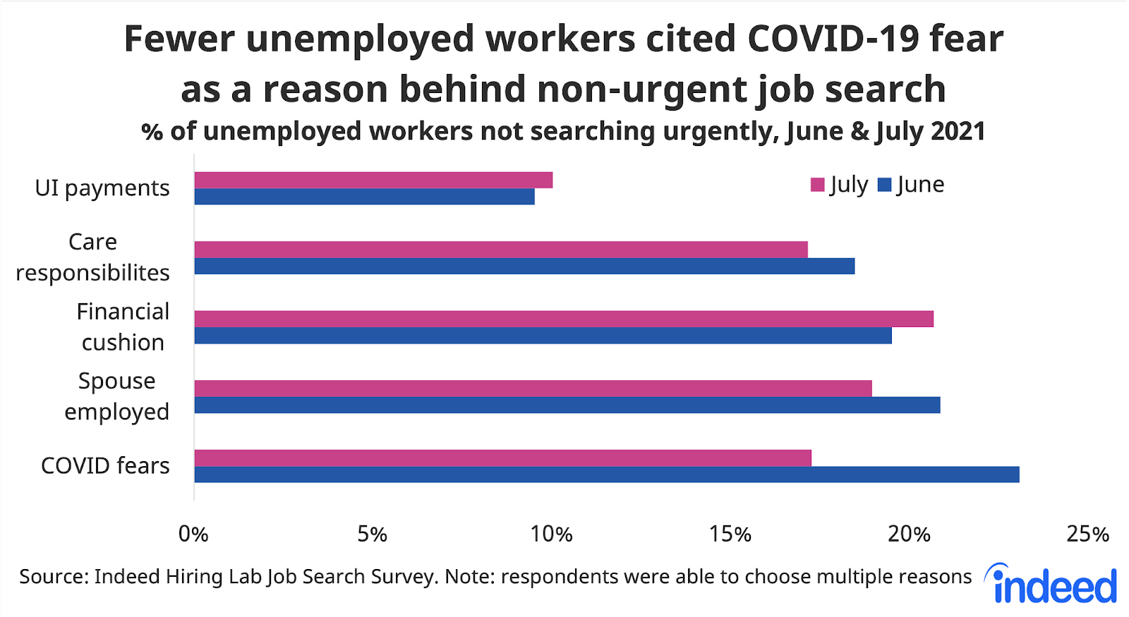 """Bar chart titled """"Fewer unemployed workers cited COVID 19 fear behind non-urgent job search."""""""