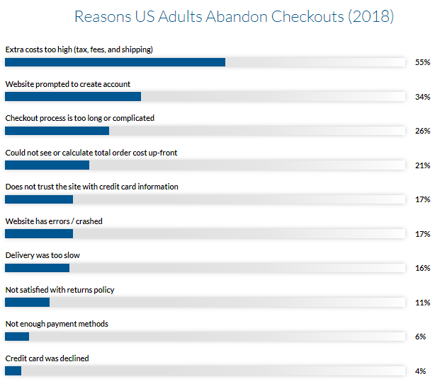 Us adults abandon checkouts