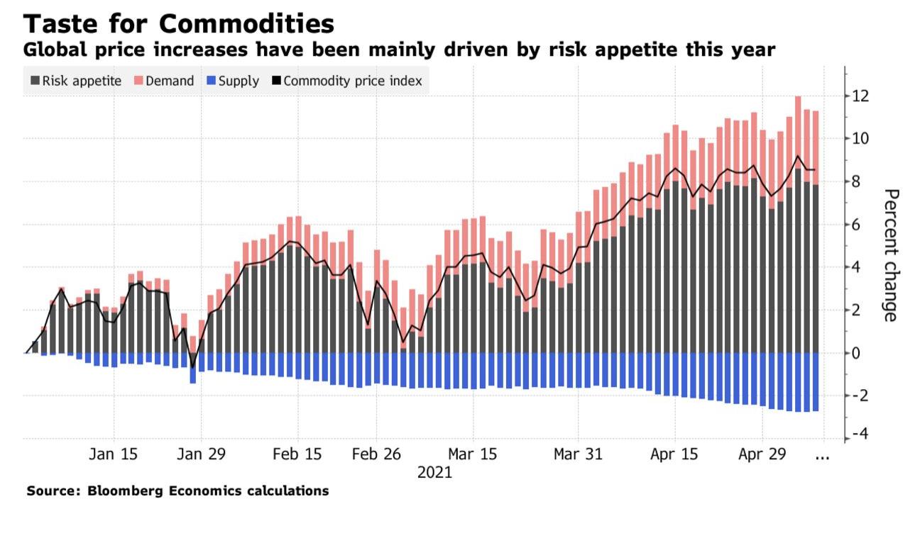 Estudo da Bloomberg mostra que a alta nos preços das commodities não teve como principal causa o descasamento entre oferta e demanda, mas sim o que ele chamou de especulação.