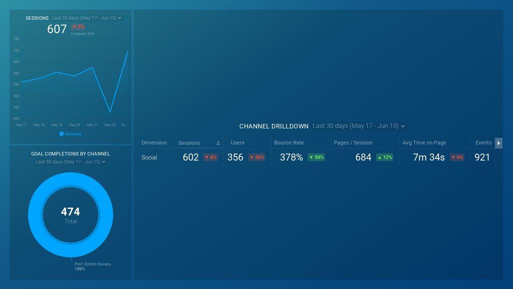 Google Analytics Channel Overview Dashboard