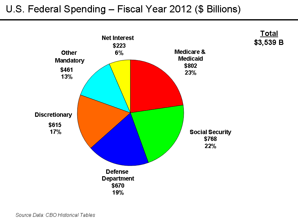 an argument in favor of current military spending of the united states Global military spending is roughly $2 trillion, meaning that the rest of the world combined makes up roughly another $1 trillion, to match the united states' trillion.