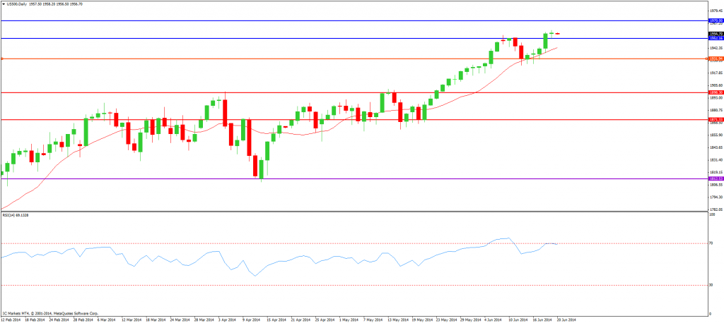 CompartirTrading post day trading 2014-06-20 SP500 diario
