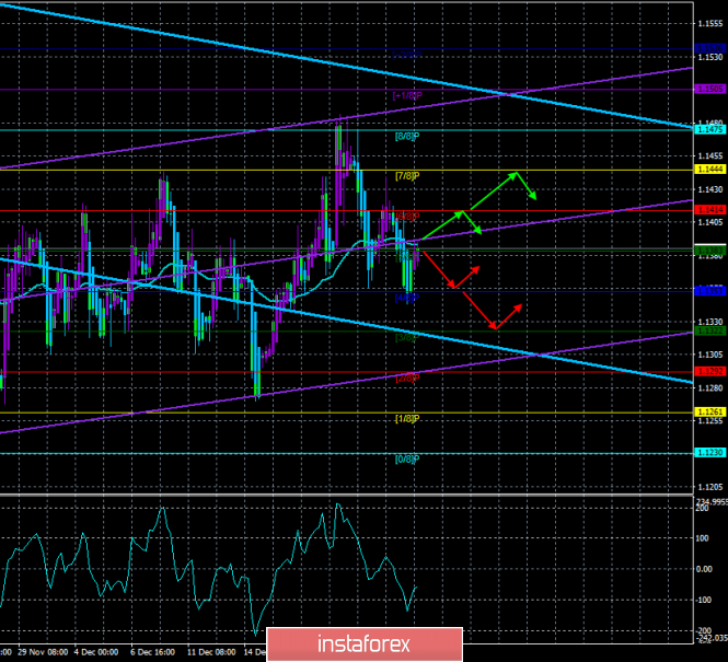 "EUR / USD. 27th of December. The trading system. ""Regression Channels"". Wide flat saved"
