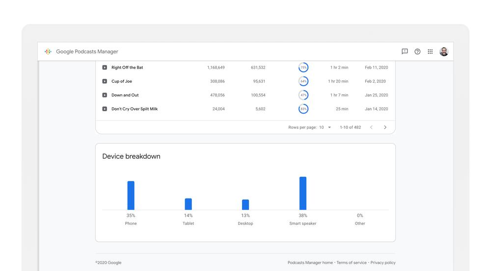GOOGLE PODCAST: Nueva herramienta para el análisis de datos de la audiencia 2