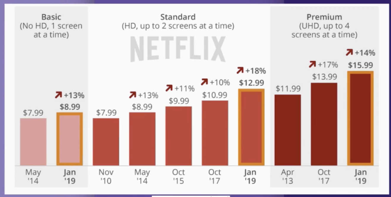 Graphic showing how the Netflix price tiers has increased over the years.