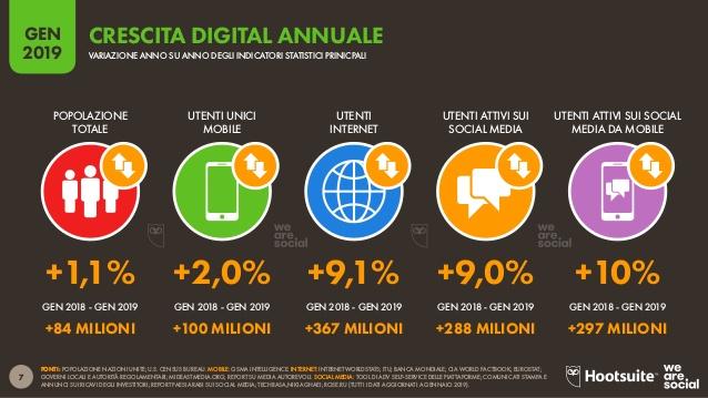 Crescita digital annuale 2019