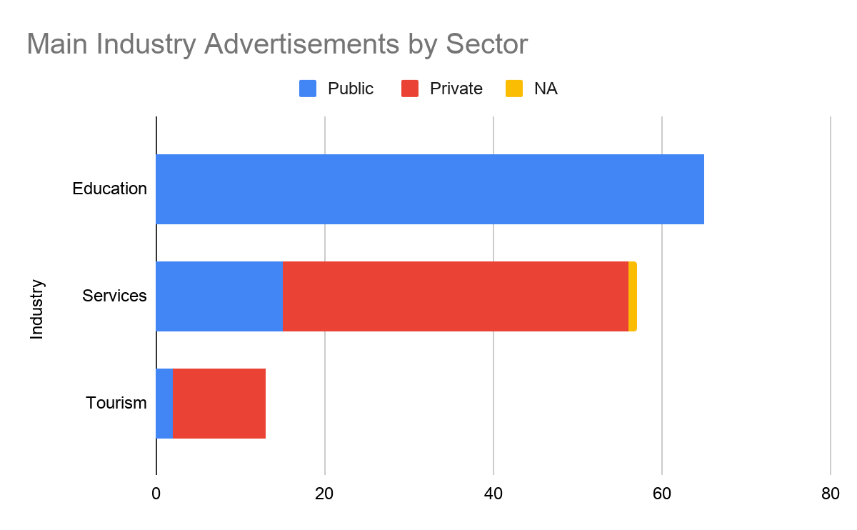 Main Industry Advertisements by Sector