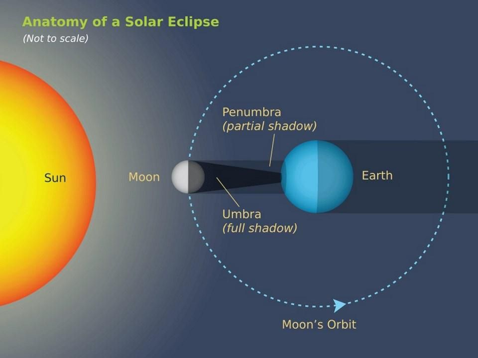 An illustration of the Sun-Moon-Earth configuration setting up a total solar eclipse. When the... [+] Moon's shadow falls on Earth when the nearer-to-the-Sun node aligns, we get a solar eclipse: total if the Moon's shadow falls on the Earth, annular if the shadow ends before reaching Earth, and partial if the alignment is too imperfect.