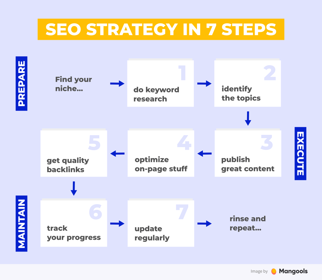 seo strategy in 7 steps