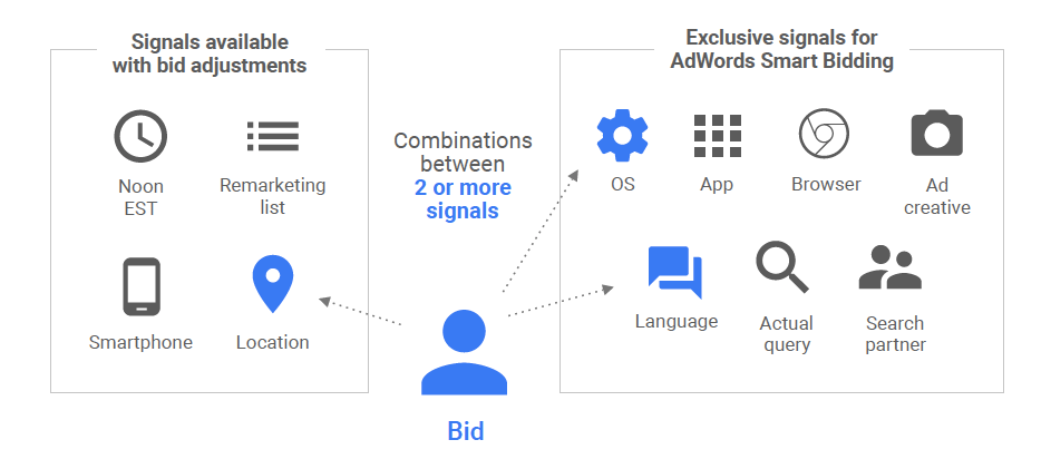 Smart bidding strategies for mobile marketing with Google AdWords