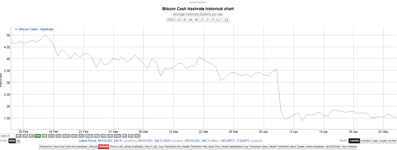 Bitcoin hash rate as the price tries to exceed $ 270 in cash. Source: BitInfoChart