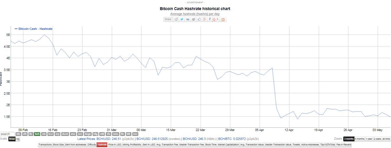 Hash rate de Bitcoin mientras su precio intenta superar los USD 270 Cash. Fuente: BitInfoChart.