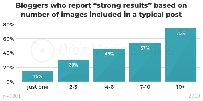 инфографика эффективность в зависимости от количества изображений в посте