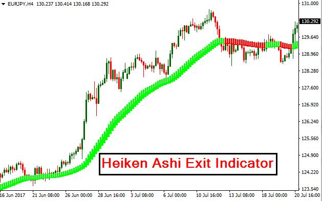 Forex exit indicator
