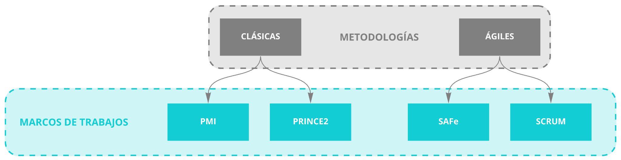 Diagrama de metodología versus marcos de trabajo