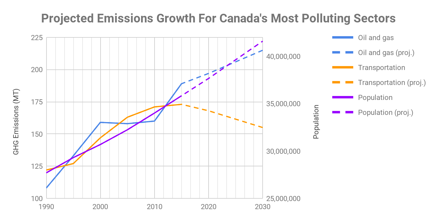 Projected emissions growth for Canada's most polluting sectors