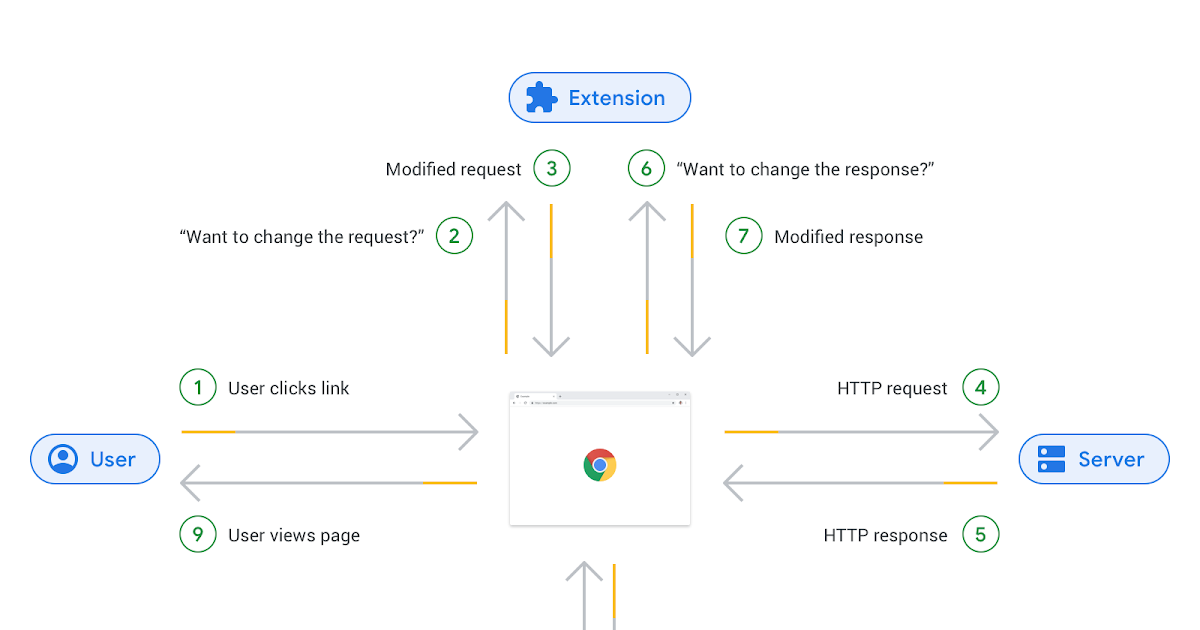 Chromium Blog: Web Request and Declarative Net Request