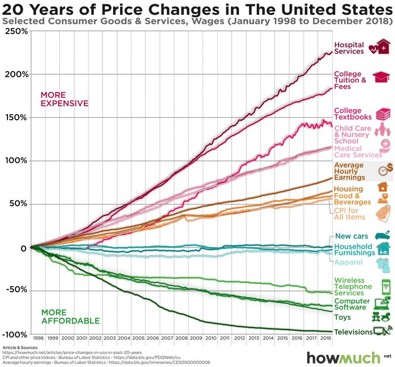 如何對抗通貨膨脹:有些產業會隨著通貨膨脹而跟著漲價,自然就能增加公司獲利