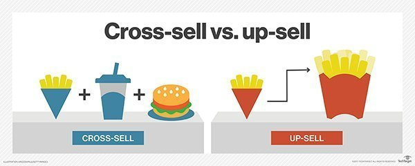 Cross-selling vs. Upselling
