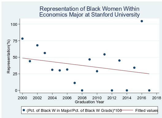 Graph 2: Representation of Black women within the Economics Major at Stanford University. Representation of Black Women within Economics = 100 * (Share of Black Women in Economics)/(Share of Black Women in entire class)