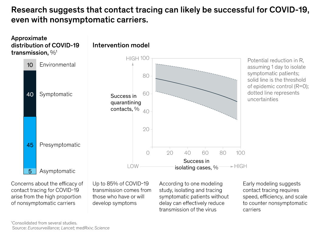 Contact tracing for COVID-19