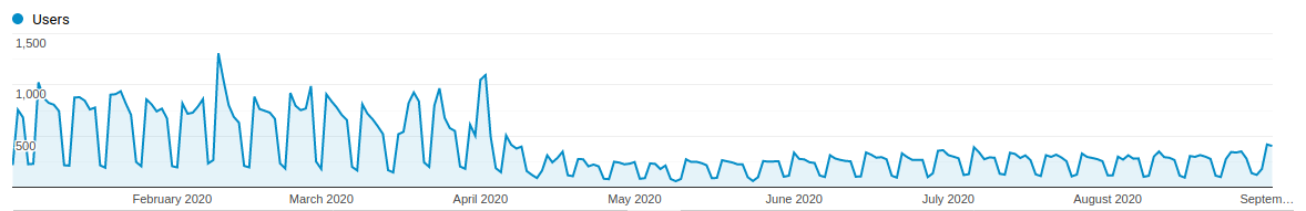 A graph showing IE users on public transport websites. There is a large drop in March 2020, and then the low usage remains the same through September 2020.
