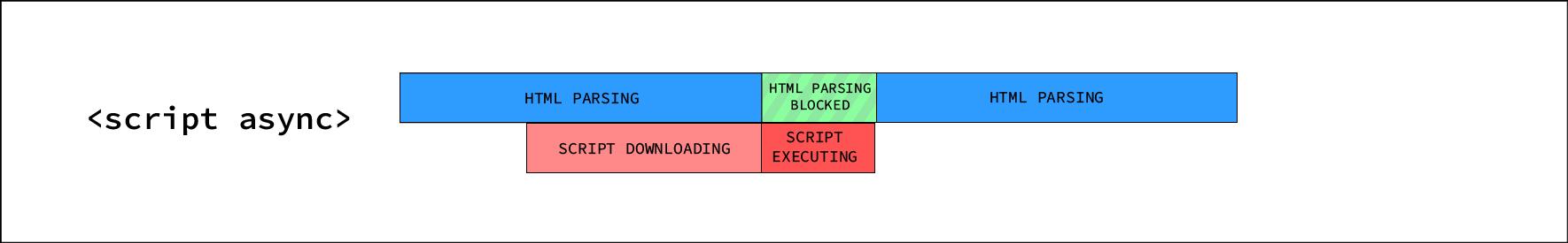 Asynchronous script execution