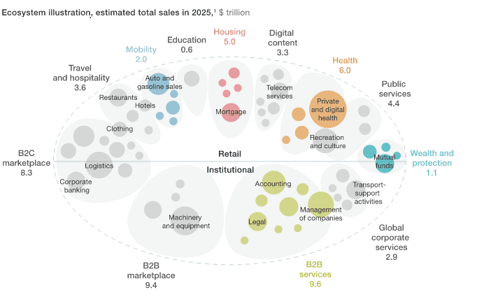 Replacement Of new Ecosystem with many traditional industry By 2025