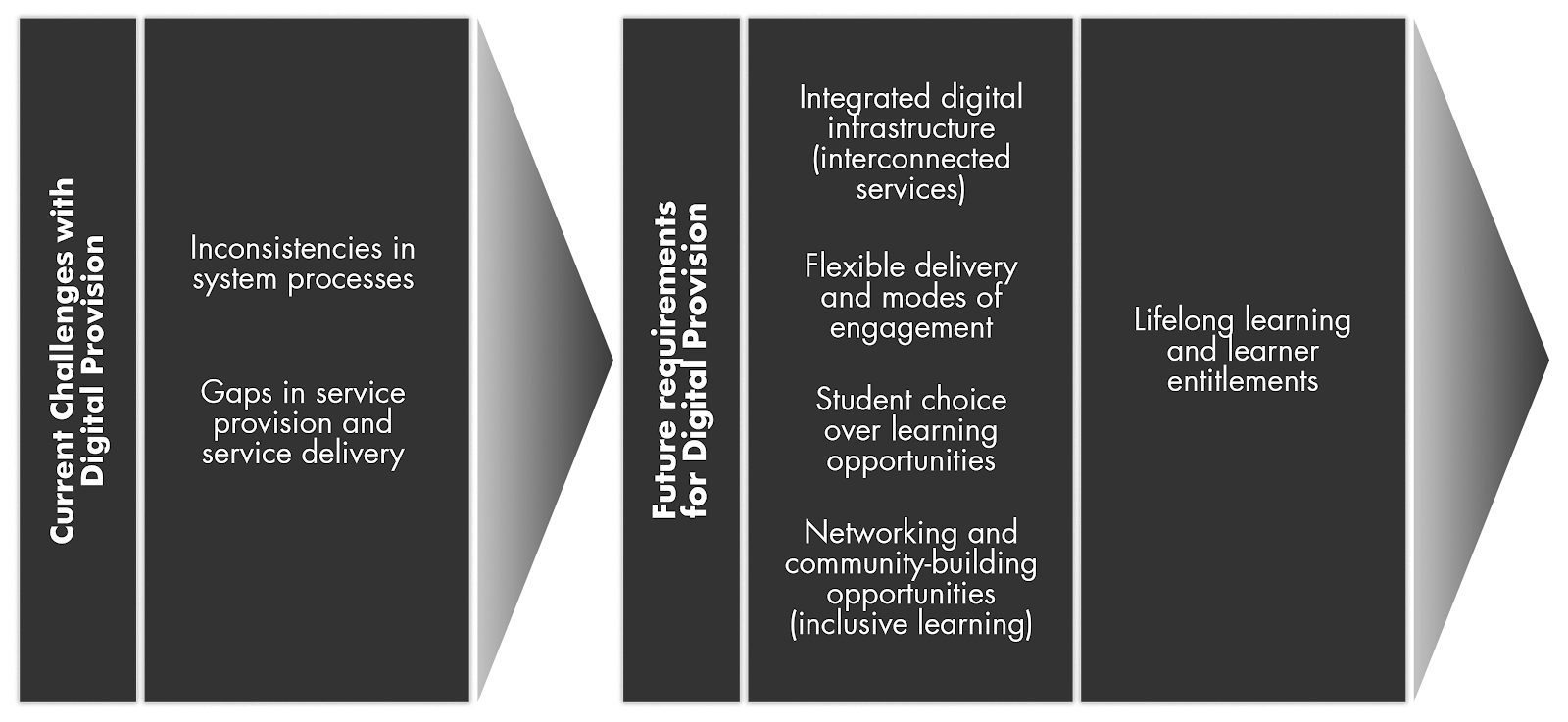 Current challenges in digital provision relate to inconsistencies in system processes and gaps in service provision and service delivery. Future requirements for digital provision include: integrated digital infrastructure; flexible delivery and modes of engagement; student choice over learning methods; rethinking community; and lifelong learning entitlements.