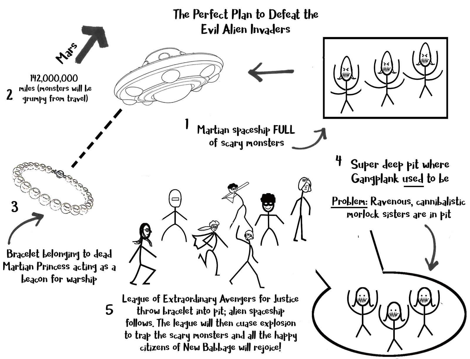 Ufo diagram.png