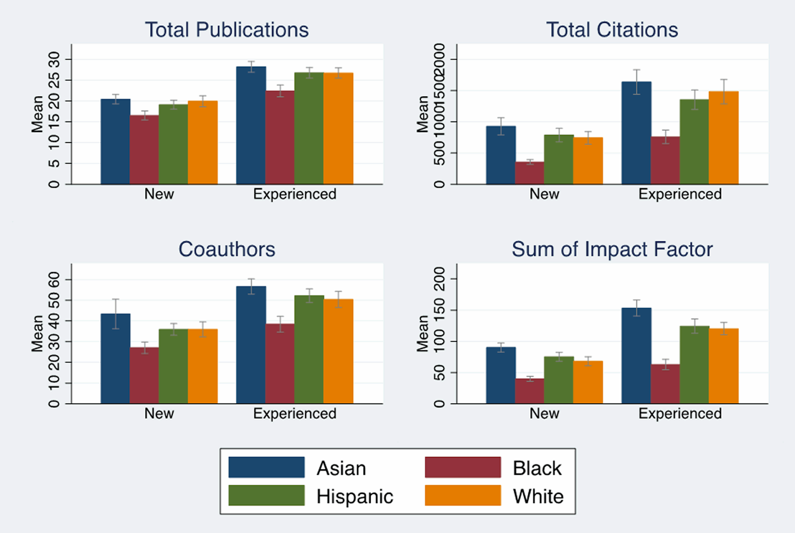 Image showing disparities in total publications, total citations, coauthors, and sum of impact factors for asian, hispanic, black, and white NIH applicants