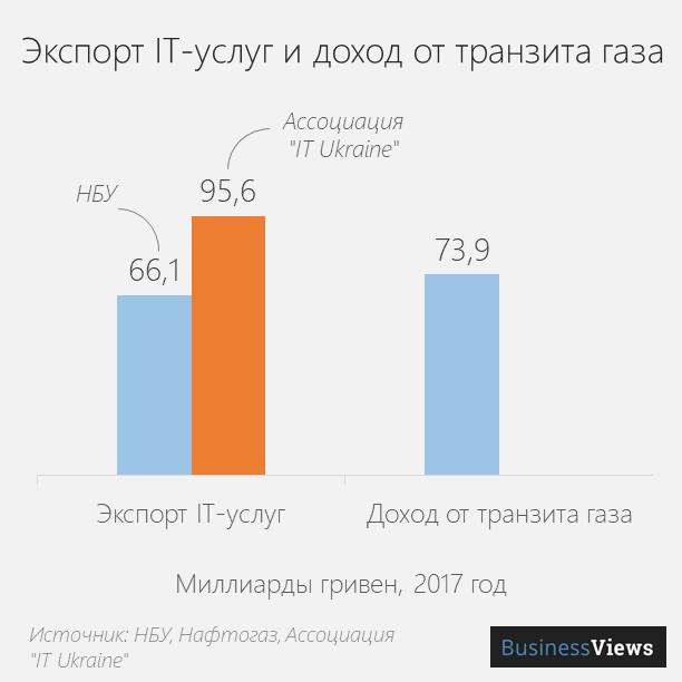 доход от экспорта IT