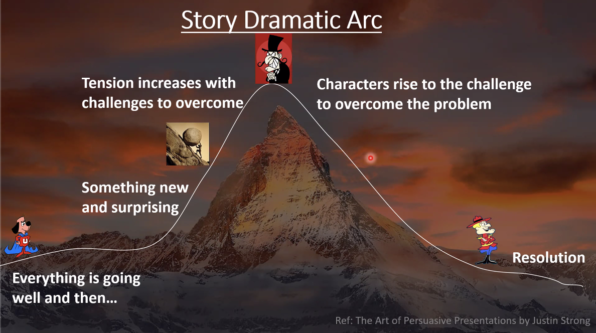 exposition, rising action, climax, falling action, and catastrophe - five elements of the story dramatic arc