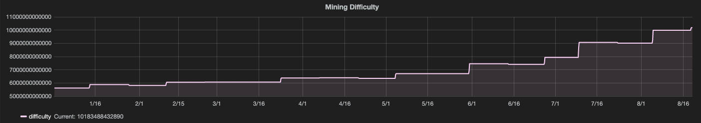 The Bitcoin mining difficulty since the start of 2019.