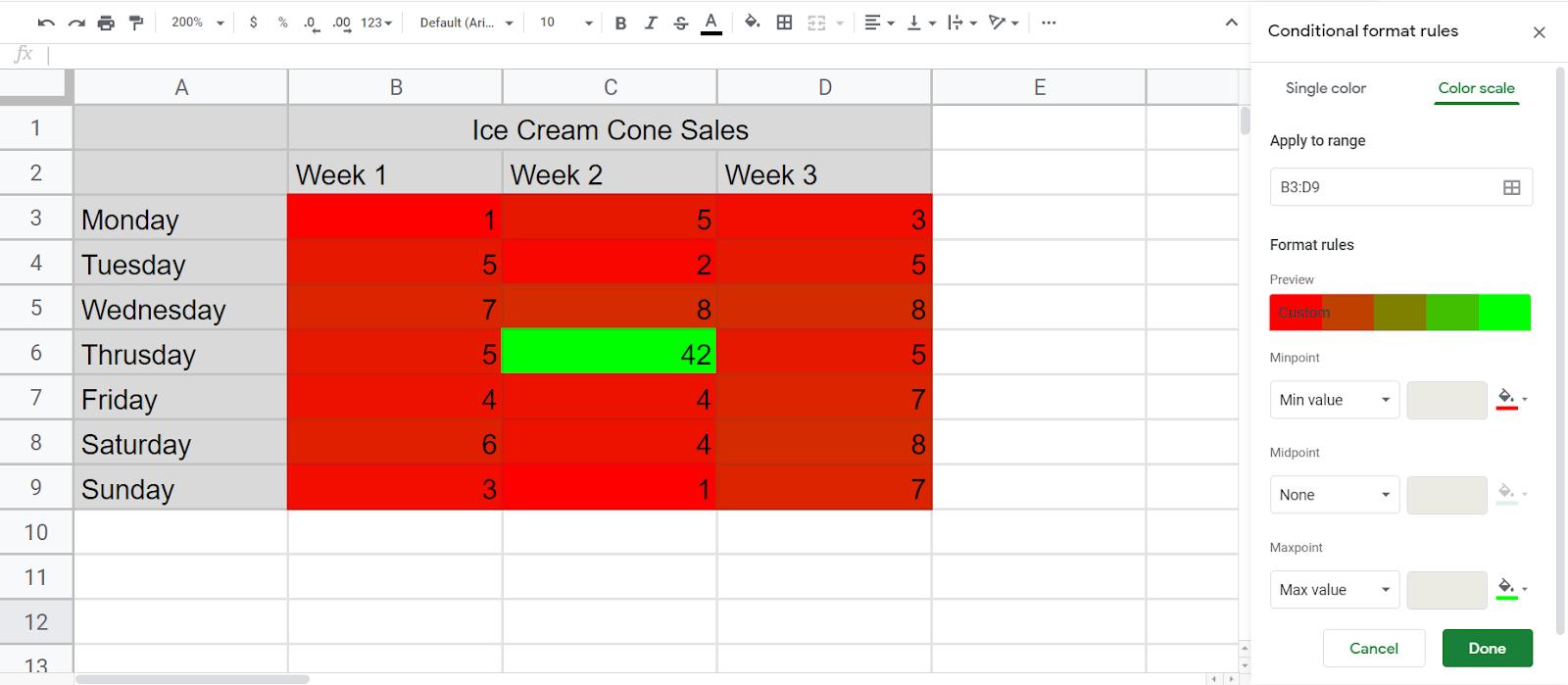 Multi color Heatmap of Ice cream sales