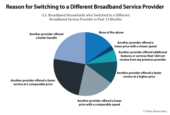 Parks Associates - Reasons for Switching Broadband Service Providers