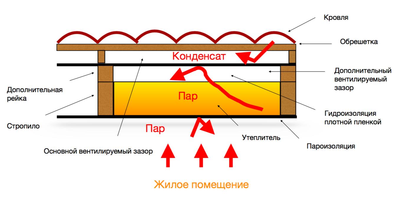 Конструкция скатной крыши с дополнительным контуром вентиляции