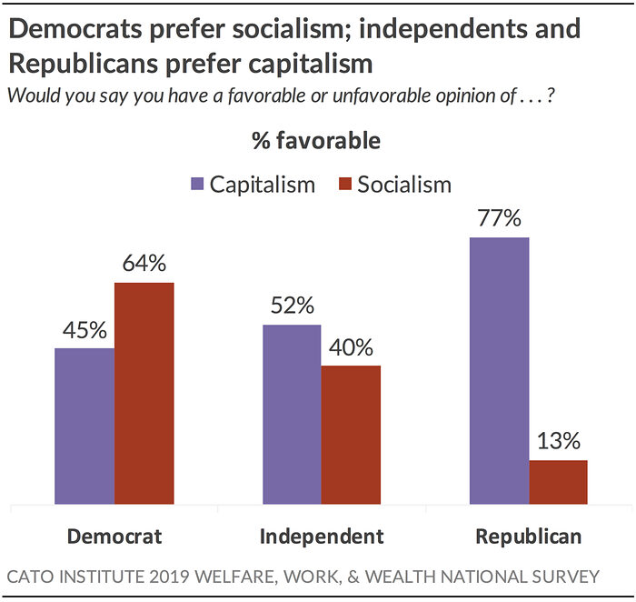 Democrats prefer socialism; independents and Republicans prefer capitalism
