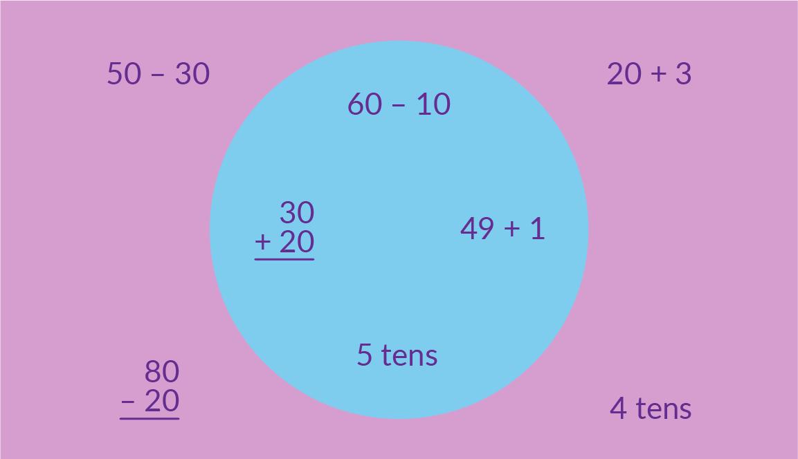 Inside the circle: 60 minus 10. 30 + 20. 49 + 1. 5 tens. Outside the circle: 50 minus 30. 80 minus 20. 20 + 3. 4 tens.