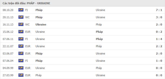 10 cuộc đối đầu gần nhất giữa Pháp vs Ukraine