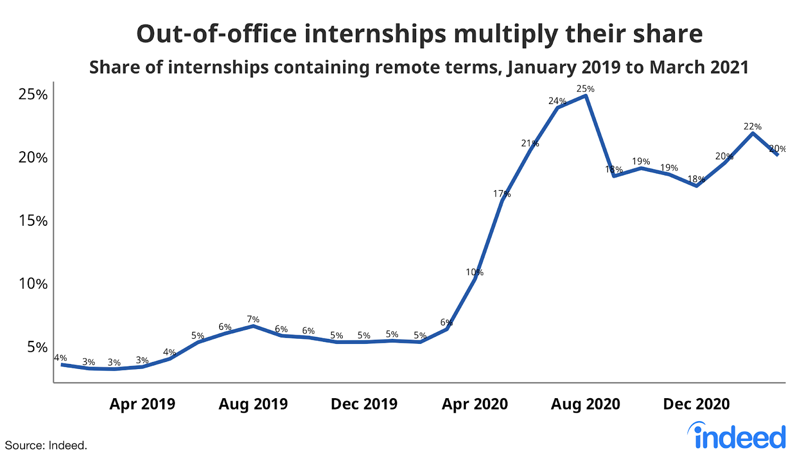 Line graph: Out-of-office internships multiply their share