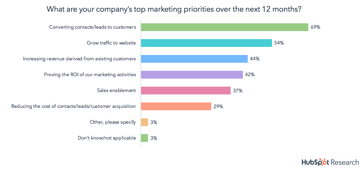 b2b companies top marketing priorities