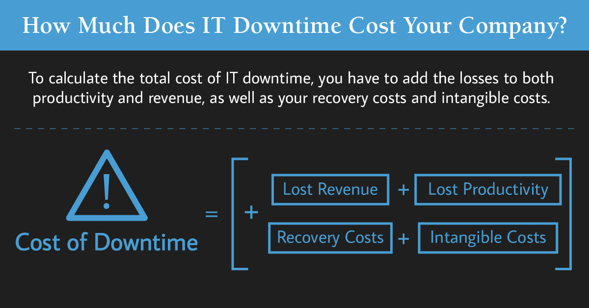 Use our formula to calculate the cost of network downtime: add the losses to both productivity and revenue, as well as recovery costs and intangible costs.